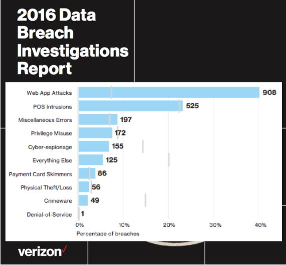 2016-VerizonDBIR-WebTopVector